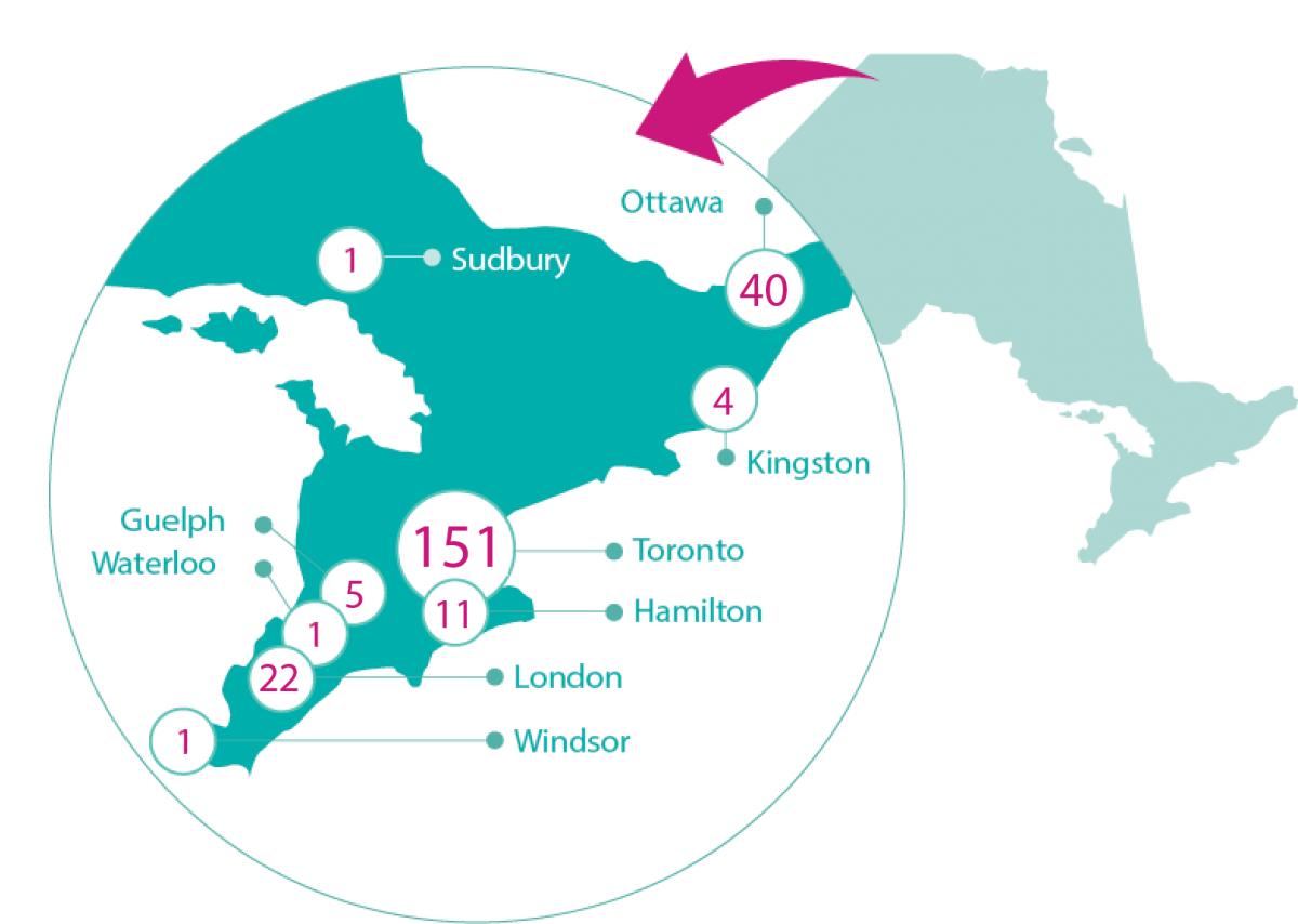 Overview | Ontario Institute for Regenerative Medicine