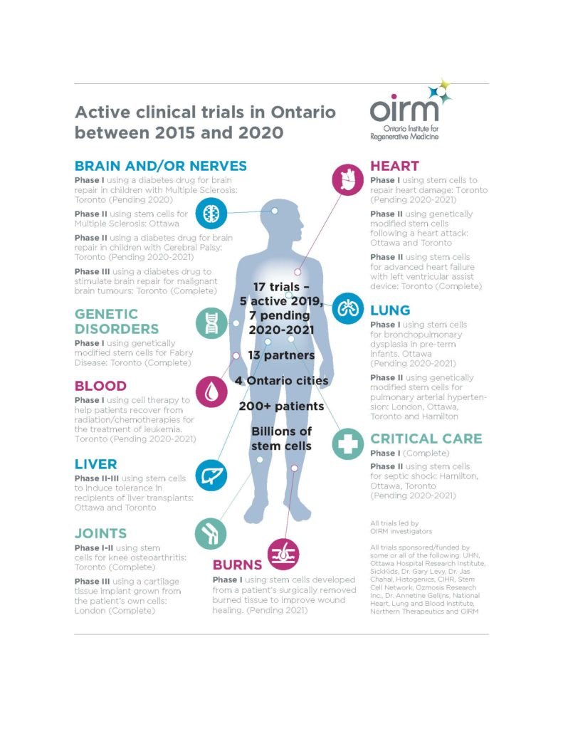 An image showing current and pending clinical trials in Ontario